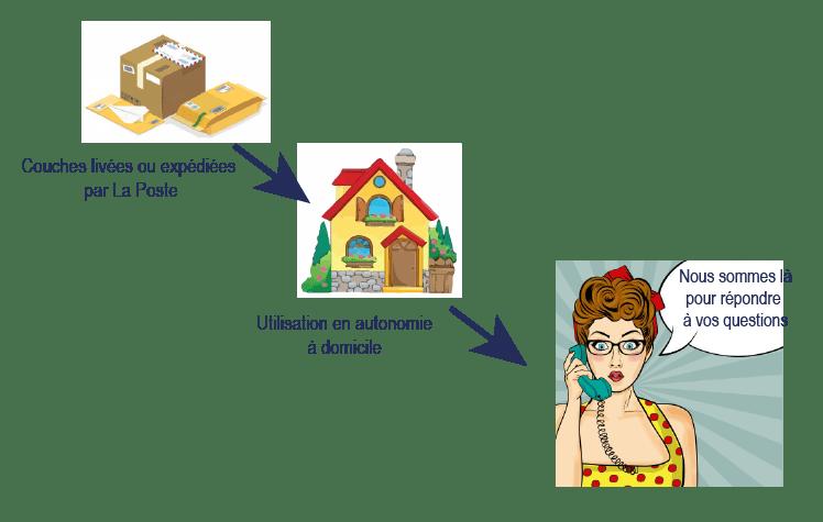 schéma location couches lavables atelier des langes