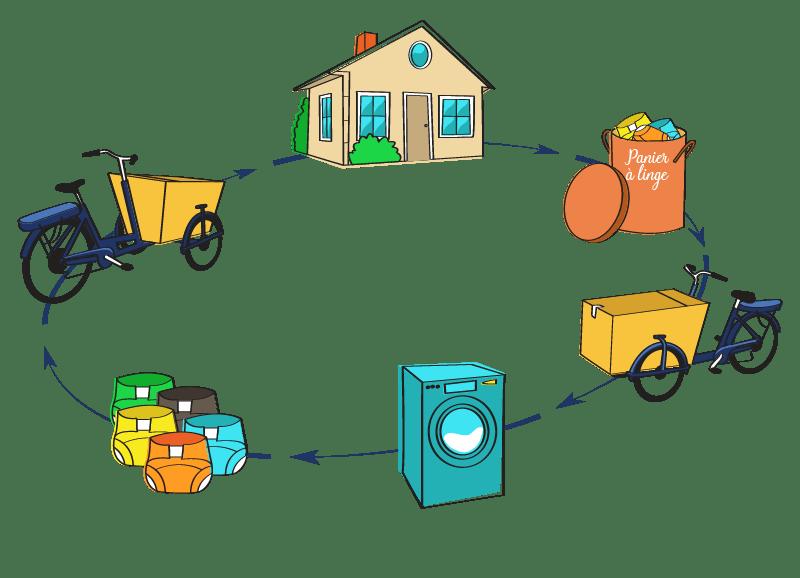 schema couches lavables location et lavables nantes loire-atlantique