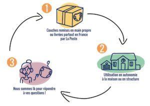location couches lavables en France